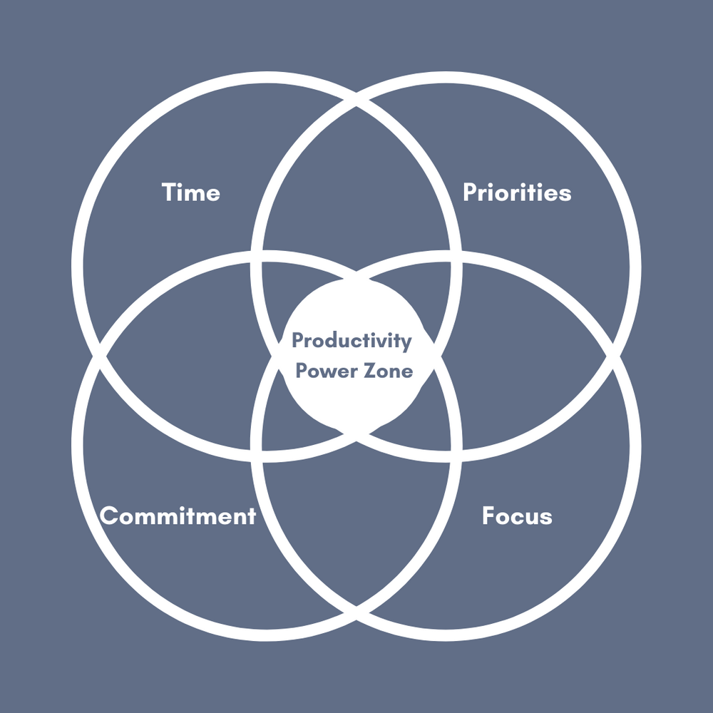 Your Productivity Power Zone